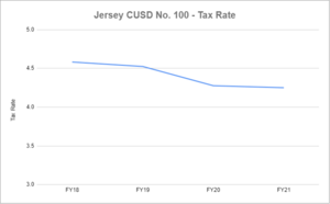 Jersey 100 Tax Rate has gone down!
